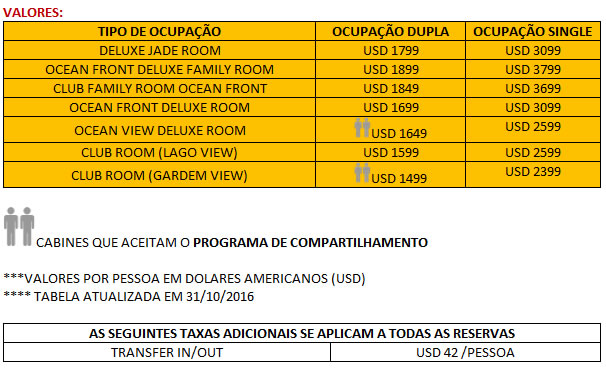 resorts-cancun-valores